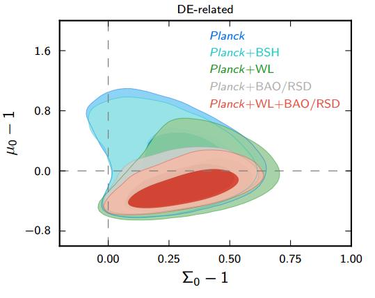Dibujo20150211 model one - efffective field theory - modified gravity - planck esa