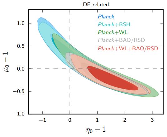 Dibujo20150211 model two - efffective field theory - modified gravity - planck esa