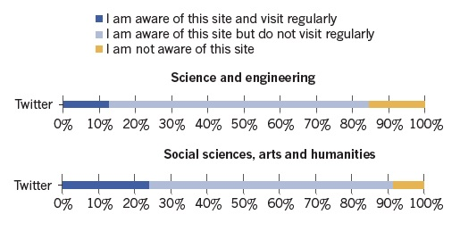 Dibujo20150211 twitter - 3000 scientists - nature online poll - nature com