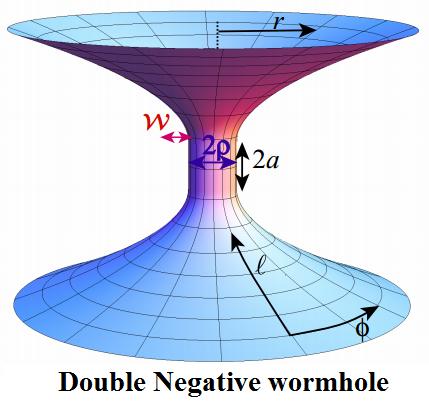 Dibujo20150213 insterstellar movie - double negative wormhole - AJP