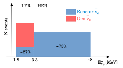 Dibujo20150217 expected reactor signal low vs high energy regions - arxiv org