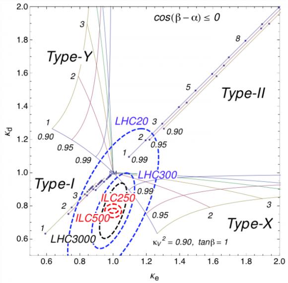 Dibujo20150219 kanemura tsumura yagyu yokoya - higgs coupling models - lhc - ilc