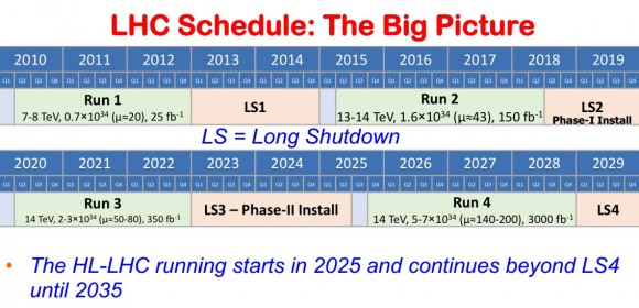 Dibujo20150225 lhc schedule - the big picture - from 2010 to 2019
