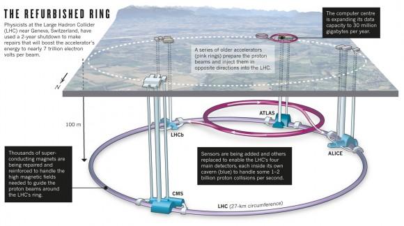 Dibujo20150225 refurbished ring - lhc - nature com