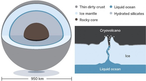 Dibujo20150302 ceres - under an icy mantle may harbor a thin ocean of liquid water - science mag