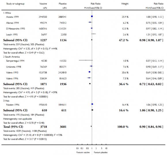 Dibujo20150306 Comparison SPf66 vaccine versus placebo - cochrane collab