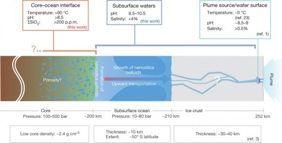 Dibujo20150311 schematic Enceladus interior - nature14262-f3