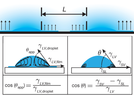 Dibujo20150312 droplet interactions - evaporation - nature com