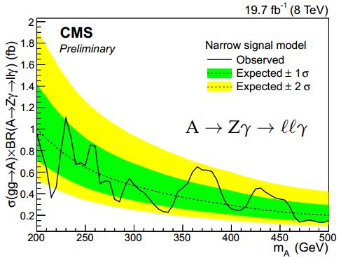 Dibujo20150313 Higgs A to Zgamma to llgamma - cms - narrow signal - lhc cern