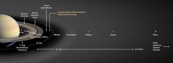 Dibujo20150313 enceladus orbit - Saturn E Ring - PIA03550 - wikipedia commons
