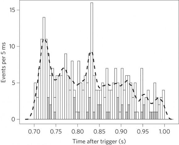 Dibujo20150317 Light curves of GRB090510 - fermi lat - nphys3270-f1