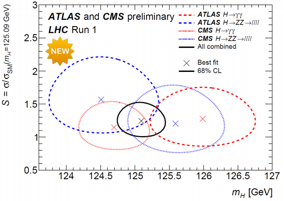 Dibujo20150317 atlas and cms preliminary - lhc run 1 - combination - cern