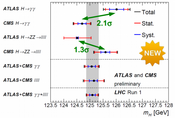 Dibujo20150317 atlas cms higgs combination - lhc run 1 - cern