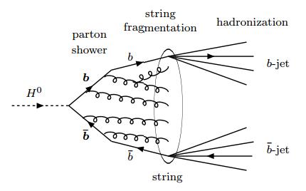 Dibujo20150318 representation higgs decay bottom-antibottom - hadronization b-jets