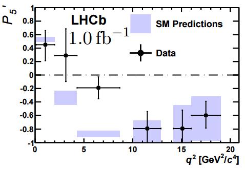 Dibujo20150319 lhcb b to kmumu anomaly - p5 - lhc cern