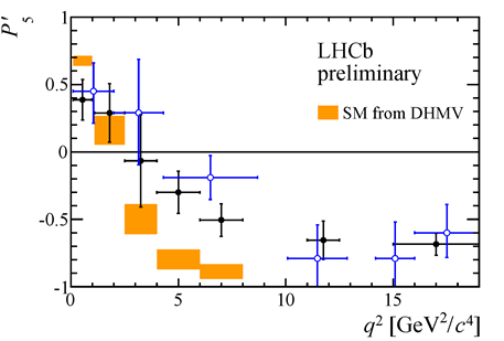 Dibujo20150320 anomaly lhcb - P5p - bzero to kstar mu mu - Mar2015 - lhcb lhc cern