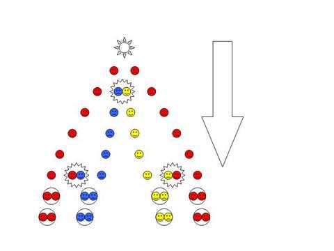 Dibujo20150320 hadronization - z decay - tommaso dorigo - quantum diaries blog