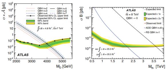 Dibujo20150330 limits fundamental planck scale md in add model quantum black holes - atlas lhc cern