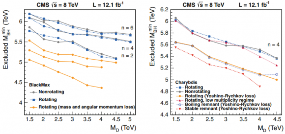 Dibujo20150330 limits minimum bh mass function fundamental placnk scale - cms lhc cern
