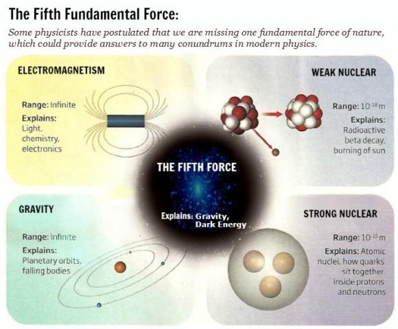 Dibujo20150331 fifth fundamental force - from quarks to quasars com