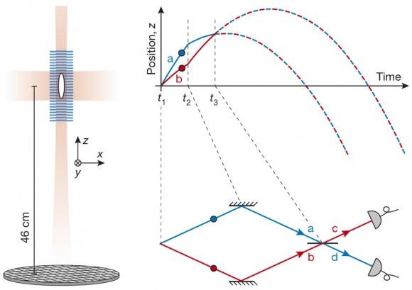 Dibujo20150402 Schematic of the experiment - atomic hong ou mandel experiment- nature com