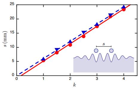 Dibujo20150404 quantified interdistances 7 droplets in small annular cavity - arxiv