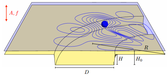 Dibujo20150404 sketch of the experiment - section of annular cavity - arxiv