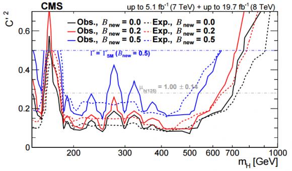 Dibujo20150407 ew singlet - exclusion plot - cms - lhc - cern