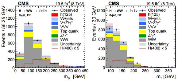 Dibujo20150407 higgs - ww - 2l2nu - cms - lhc - cern