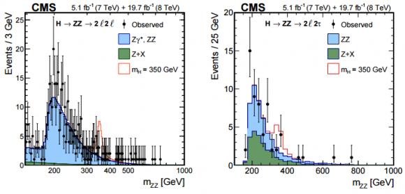 Dibujo20150407 higgs - zz - 4l - cms - lhc - cern