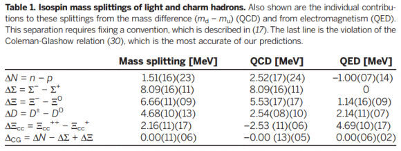 Dibujo20150409 isospin mass splittings of light and charm hadrons - science mag