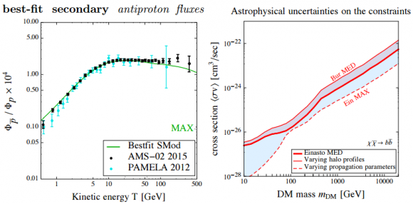 Dibujo20150417 best-fit secondary antiproton fluxes - astrophysical uncertainties on the constraints -