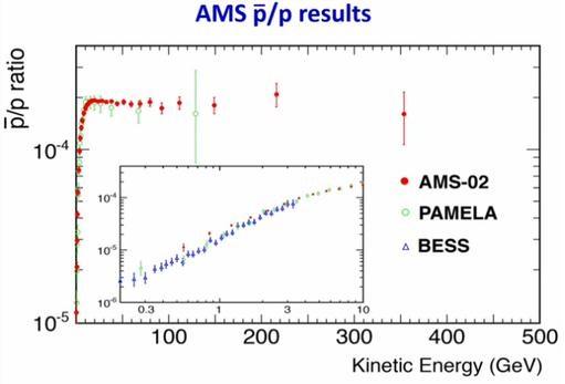 Dibujo20150419 positron faction AMS-02 - Samuel Ting - AMS Days CERN