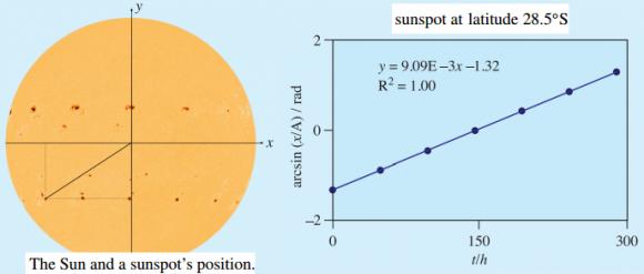 Dibujo20150422 sun - sunspot - adjusted position - phys education