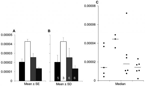 Dibujo20150426 Bar graphs and scatterplots convey very different information - journal pbio 1002128 g003 PLOS