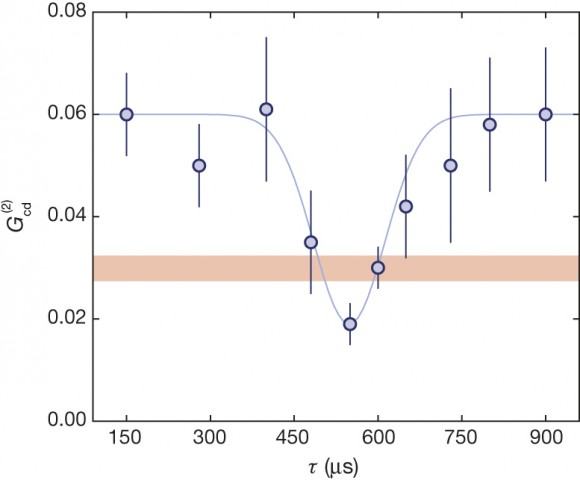 HOM dip in the cross-correlation function - atomic hom experiment - nature com