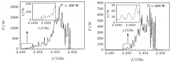 Dibujo20150505 Magnetron microwave source spectral characteristics for different output powers - yang juan - emdrive