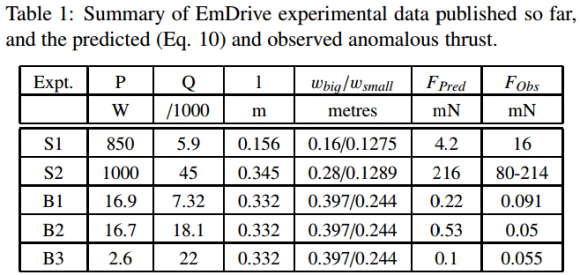 Dibujo20150505 summary emdrive experimental data published so far - ptep-online com