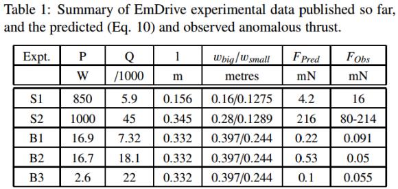 Dibujo20150505 summary emdrive experimental data published so far - ptep-online com