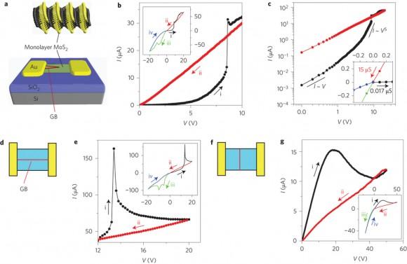 Dibujo20150507 I-V characteristics of MoS2 memristors - nnano.2015.56-f1