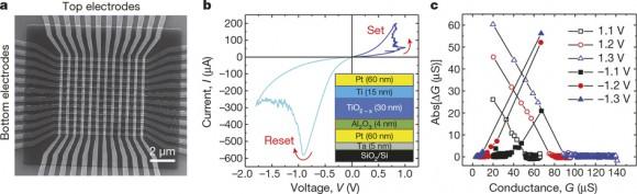 Dibujo20150507 memristor crossbar - nature14441-f1