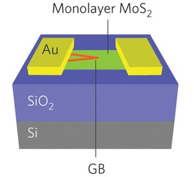 Dibujo20150507 monolayer mos2 memristor - nature nanotechnology