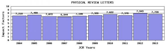 Dibujo20150512 impact factor evolution - journal citation reports - physical review letters - isi wok - thomson reuters