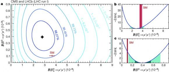 Dibujo21450513 Likelihood contours in the B0mumu versus B0smumu plane - nature14474-f3