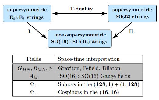 Dibujo201506004 10D non-susy heterotic string theory - arxiv org