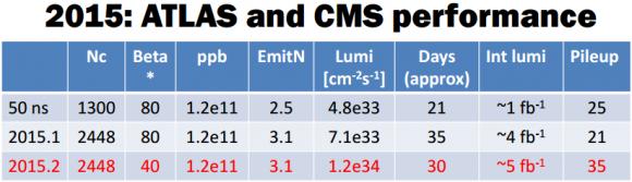 Dibujo20150601 2015 atlas cms performance