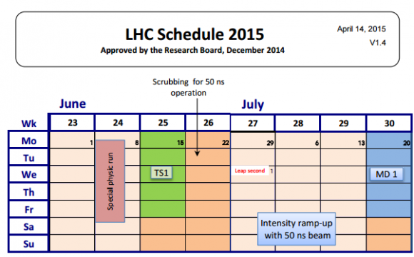 Dibujo20150601 lhc schedule 2015 - june-july-aug