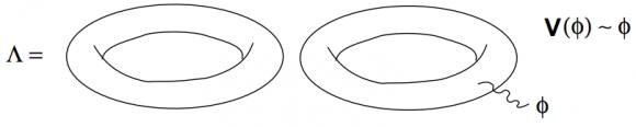 Dibujo20150605 one-loop tadpole - cosmological constant - string diagram