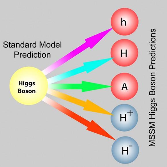 Dibujo20150615 higgs sector - sm - mssm - fermilab today
