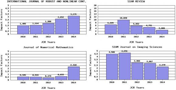Dibujo20150617 mathematics-applied - jcr 2014 - some journals - thomson reuters